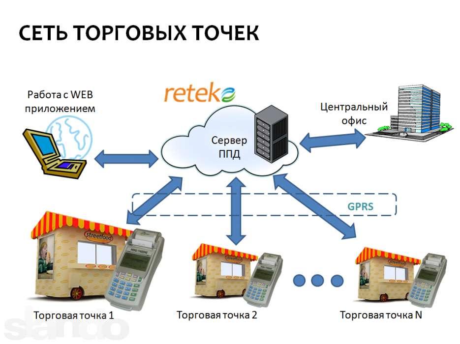 За работу с системой Reteko