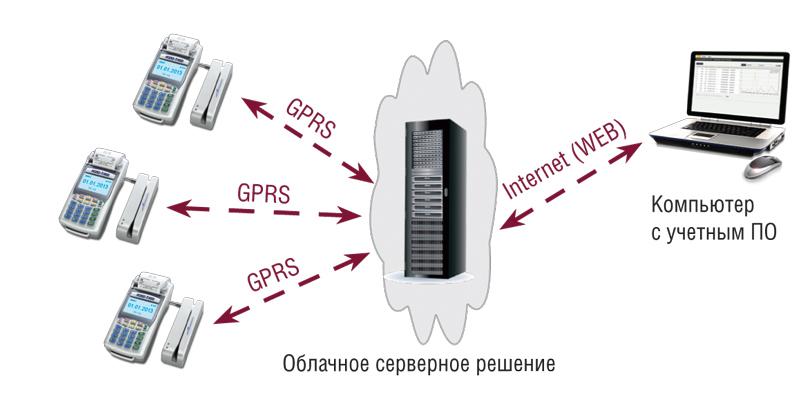 Схема работы Reteko